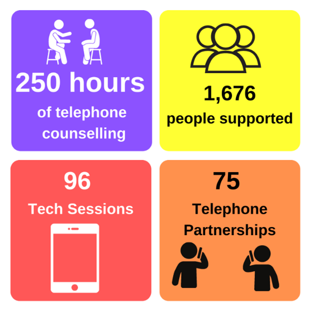 An infographic: 250 hours of counselling, 1,676 people supported, 96 tech support sessions,, 75 telephone befriending partnerships